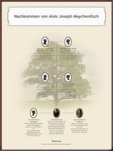 Beispiel eines Stammbaumes Nachkommen von Aloys Maychanitsch