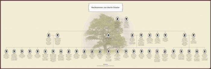 Genealogie: Nachkommen von Martin Draxler